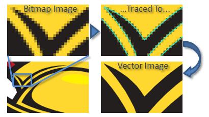 Démonstration d'une vectorisation