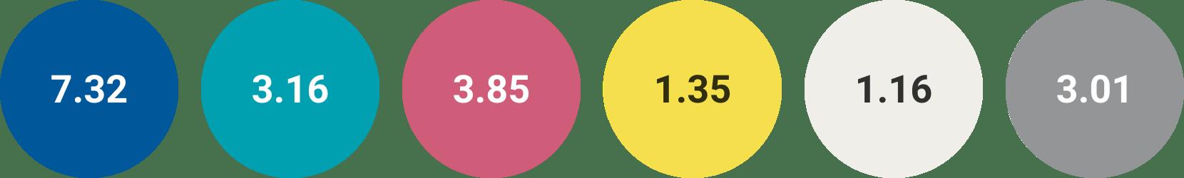 Les 6 couleurs de notre palette avec leur contraste vis à vis du blanc